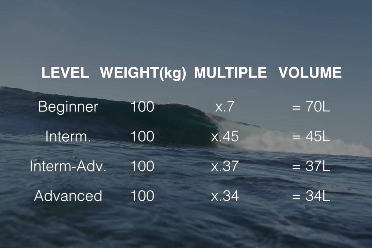 Surfista australiano asegura tener la fórmula para elegir nuestra tabla correcta