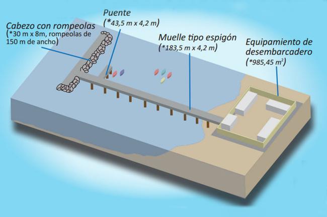 El desembarcadero artesanal que aniquilaría la mágica ola de Cerro Azul