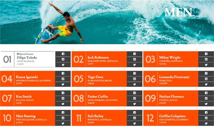 Top 100 de los mejores surfistas del mundo menores de 20 años
